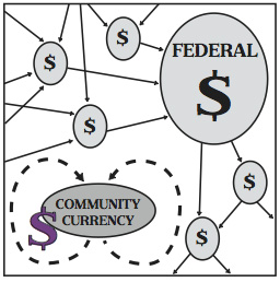 how currency circulates